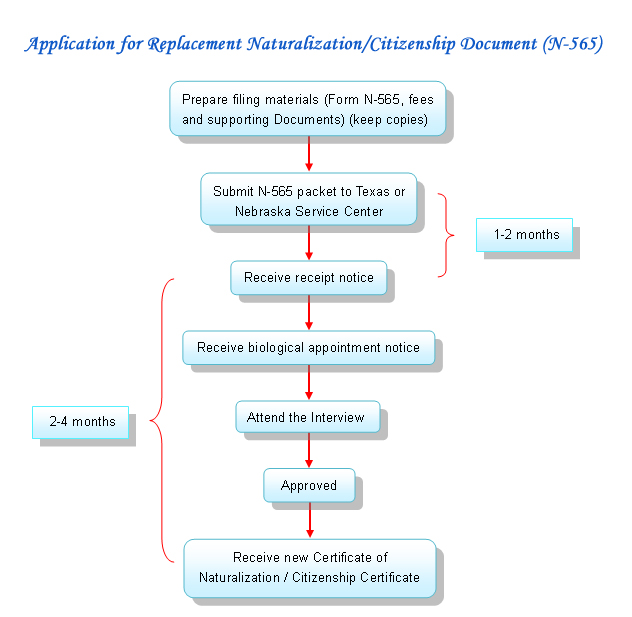 Our Services-N-565 Replacement of Naturalization/Citizenship ...