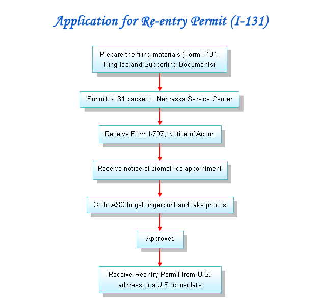 Our Services-Application for Re-entry Permit (I-131)