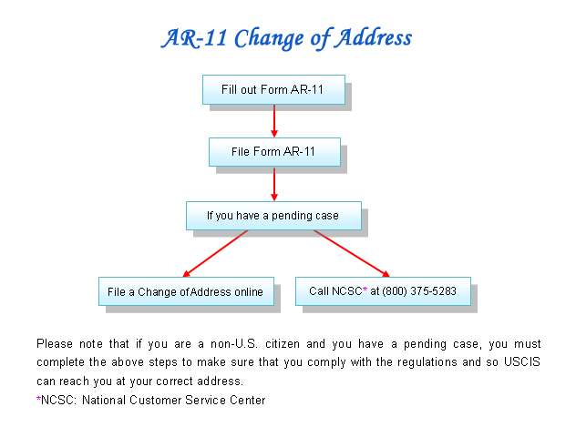 Our Services-AR-11 Change of Address