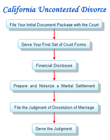 Do it yourself divorce forms for uncontested divorce 6480251 do it yourself divorce forms for uncontested divorcetxdivorceorg free online texas divorce forms and papersdoityourself texas divorce formsfree texas solutioingenieria Image collections