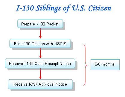 Our Services Petition For Siblings Of Us Citizen Uscis